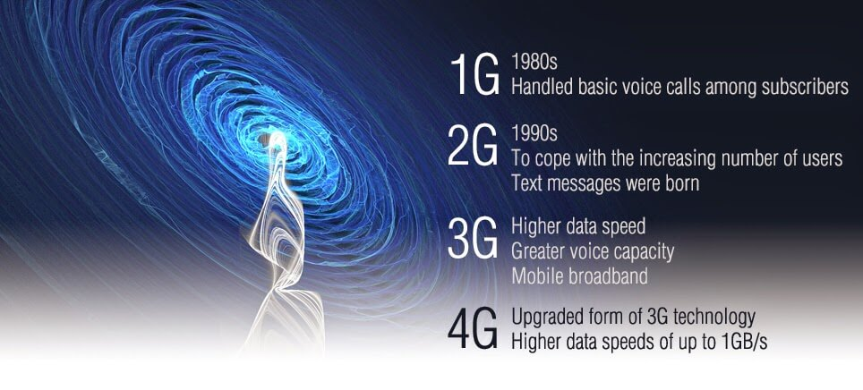 What is the difference between 1g 2g 3g and 4g internet for Architecture 2g 3g 4g